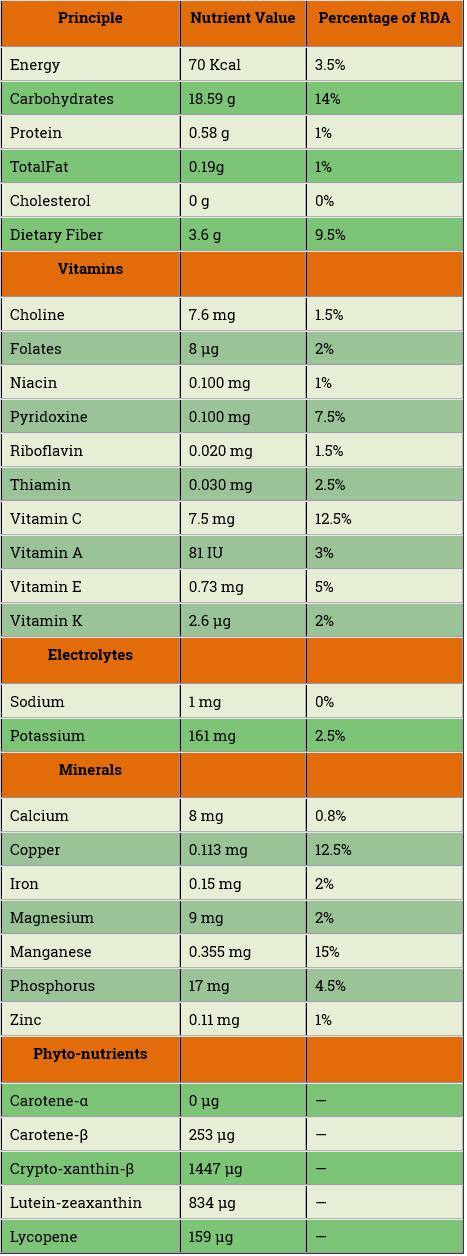 جدول ارزش غذایی خرمالو